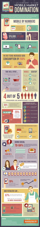 infographic Mobile Market Domination